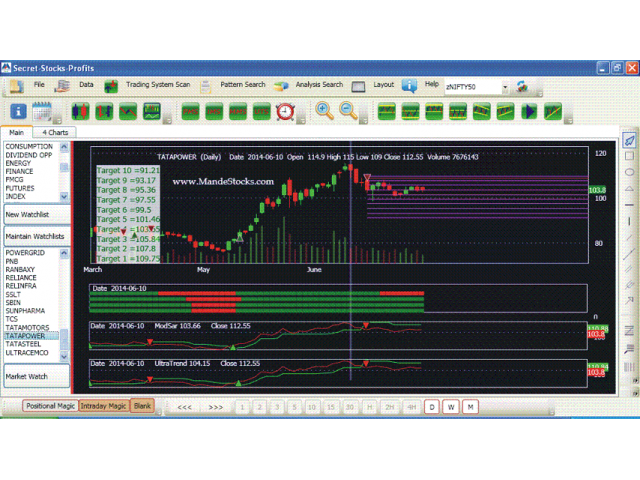 Best trading system in india